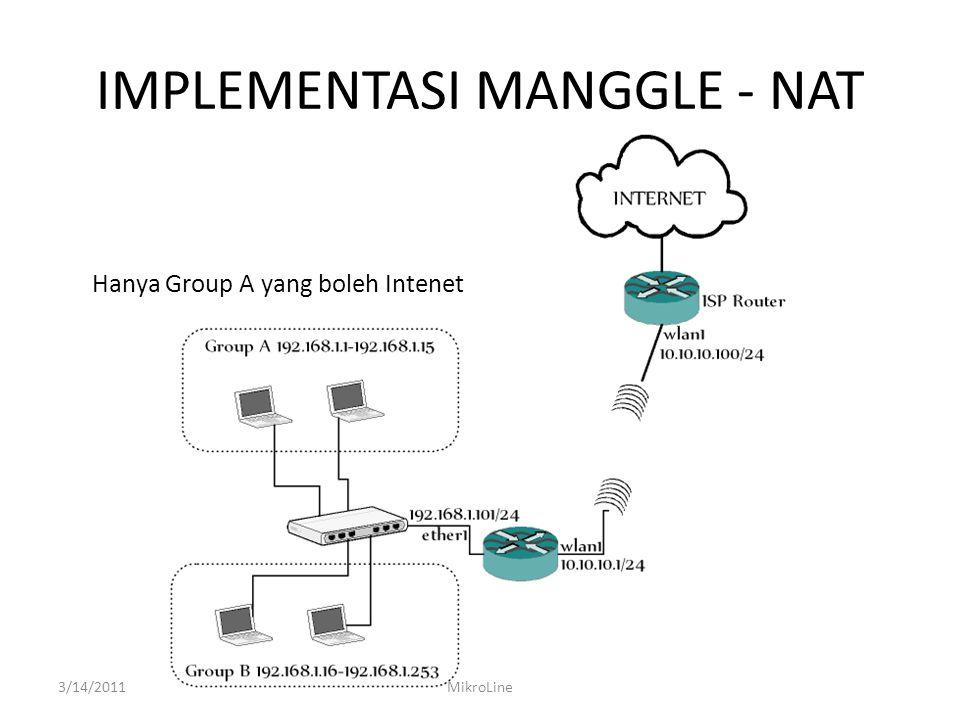 IMPLEMENTASI MANGGLE - NAT Hanya Group A yang boleh Intenet 3/14/2011MikroLine