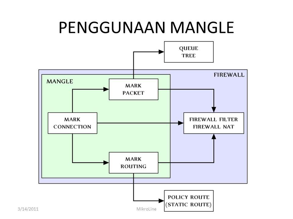 PENGGUNAAN MANGLE 3/14/2011MikroLine