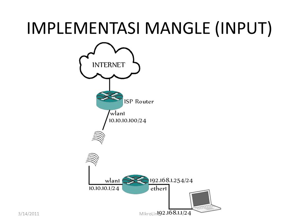IMPLEMENTASI MANGLE (INPUT) 3/14/2011MikroLine