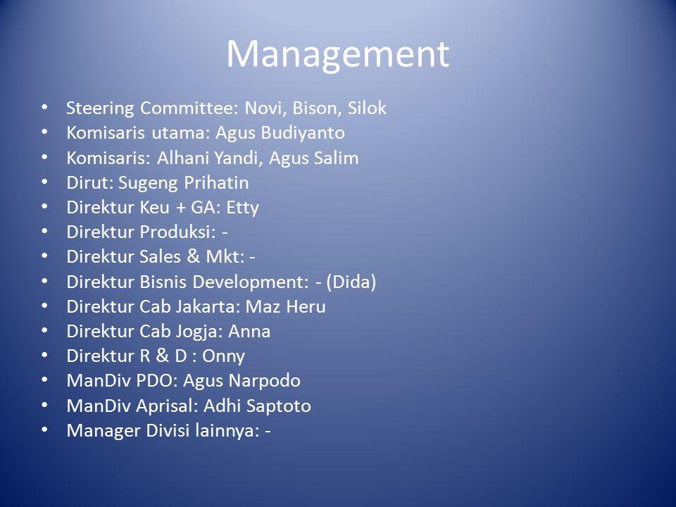 Management Steering Committee: Novi, Bison, Silok Komisaris utama: Agus Budiyanto Komisaris: Alhani Yandi, Agus Salim Dirut: Sugeng Prihatin Direktur Keu + GA: Etty Direktur Produksi: - Direktur Sales & Mkt: - Direktur Bisnis Development: - (Dida) Direktur Cab Jakarta: Maz Heru Direktur Cab Jogja: Anna Direktur R & D : Onny ManDiv PDO: Agus Narpodo ManDiv Aprisal: Adhi Saptoto Manager Divisi lainnya: -