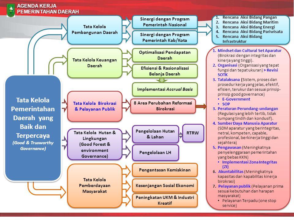 Tata Kelola Pemerintahan Daerah yang Baik dan Terpercaya (Good & Trusworthy Governance) Tata Kelola Pemerintahan Daerah yang Baik dan Terpercaya (Good