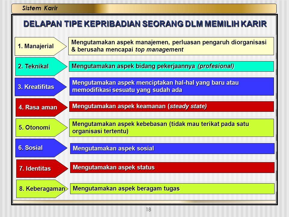 18 Sistem Karir DELAPAN TIPE KEPRIBADIAN SEORANG DLM MEMILIH KARIR 1. Manajerial Mengutamakan aspek manajemen, perluasan pengaruh diorganisasi & berus