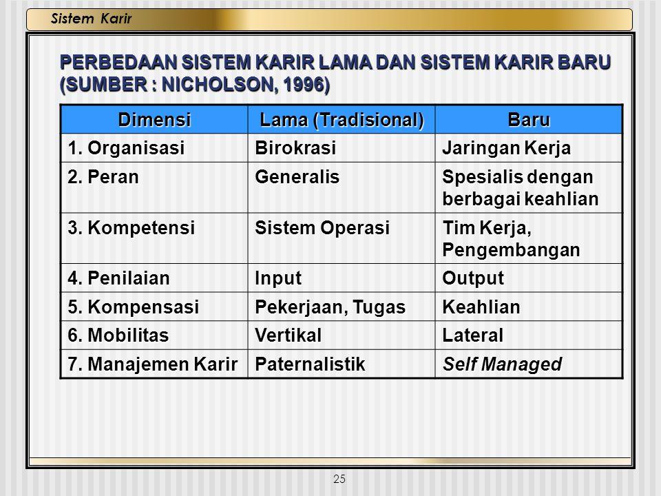 25 Sistem Karir PERBEDAAN SISTEM KARIR LAMA DAN SISTEM KARIR BARU (SUMBER : NICHOLSON, 1996) Dimensi Lama (Tradisional) Baru 1. Organisasi Birokrasi J