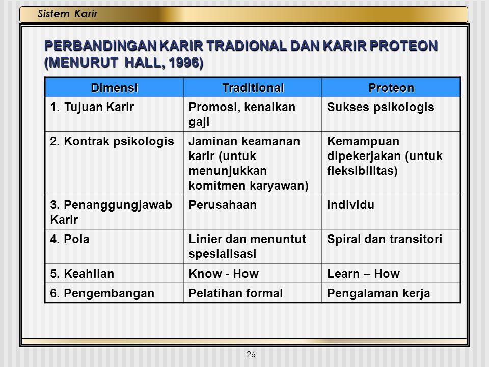 26 Sistem Karir PERBANDINGAN KARIR TRADIONAL DAN KARIR PROTEON (MENURUT HALL, 1996) DimensiTraditionalProteon 1. Tujuan Karir Promosi, kenaikan gaji S