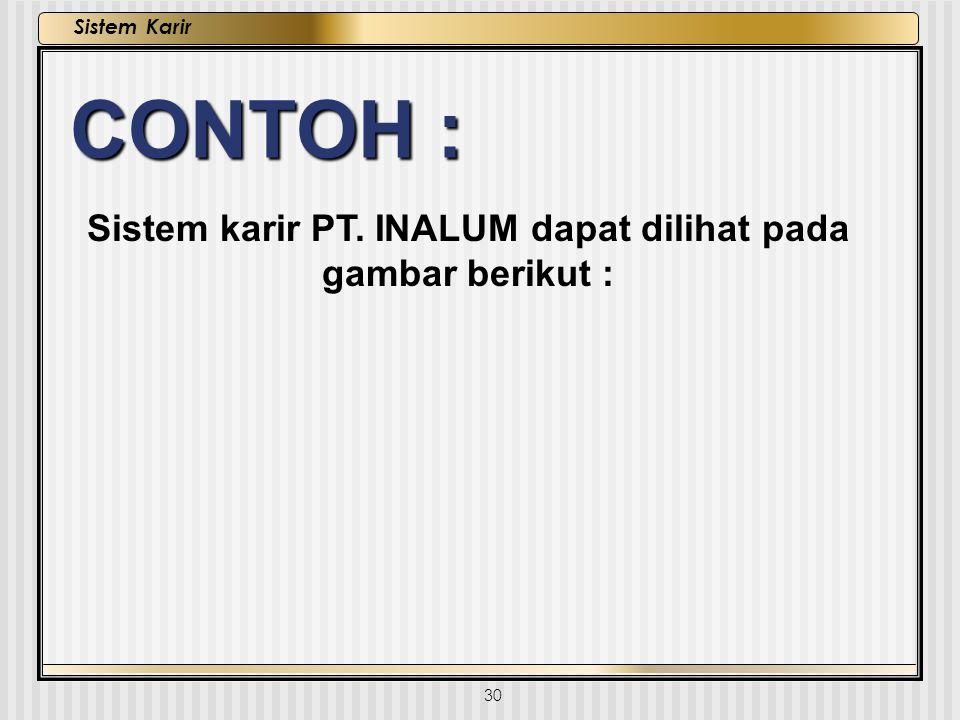 30 Sistem Karir CONTOH : Sistem karir PT. INALUM dapat dilihat pada gambar berikut :