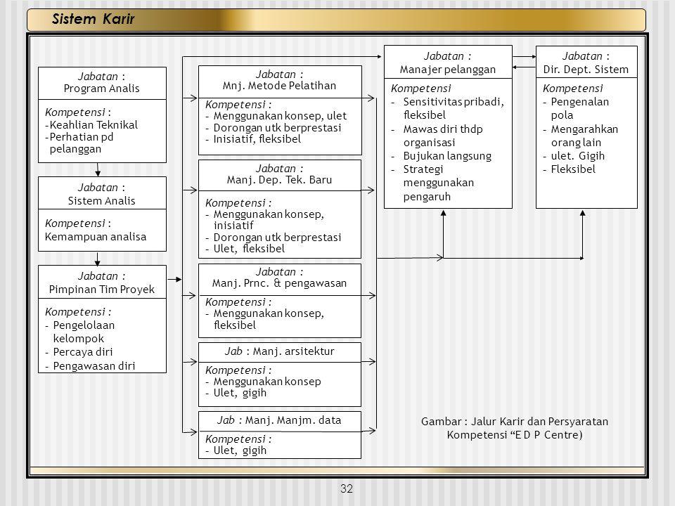 32 Sistem Karir Jabatan : Dir. Dept. Sistem Kompetensi -Pengenalan pola -Mengarahkan orang lain -ulet. Gigih -Fleksibel Jabatan : Manajer pelanggan Ko