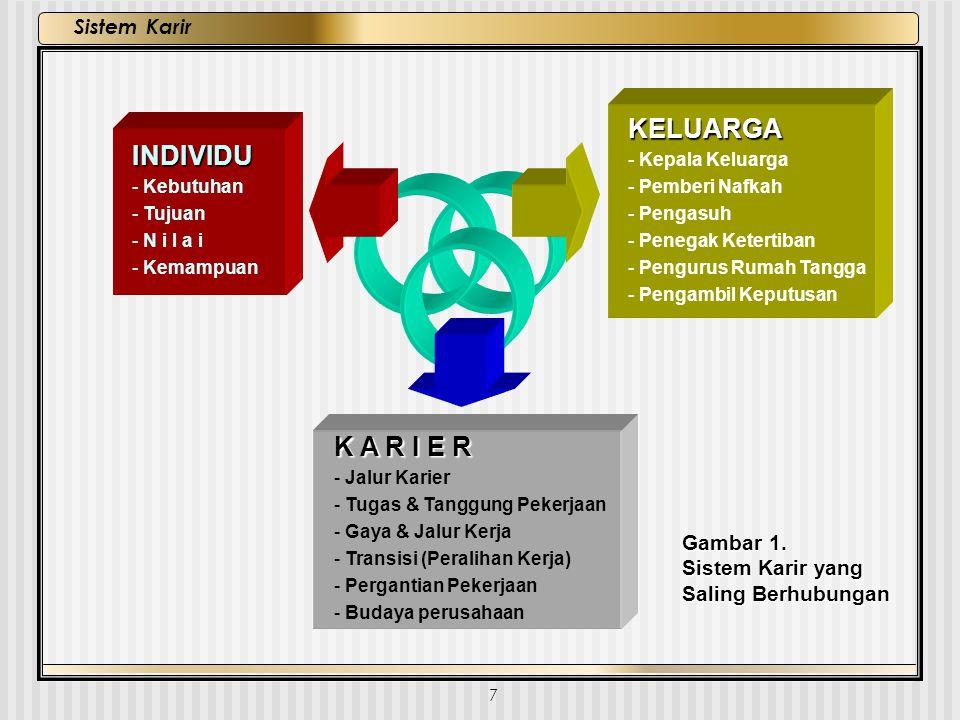 7 Sistem Karir INDIVIDU - Kebutuhan - Tujuan - N i l a i - Kemampuan KELUARGA - Kepala Keluarga - Pemberi Nafkah - Pengasuh - Penegak Ketertiban - Pen
