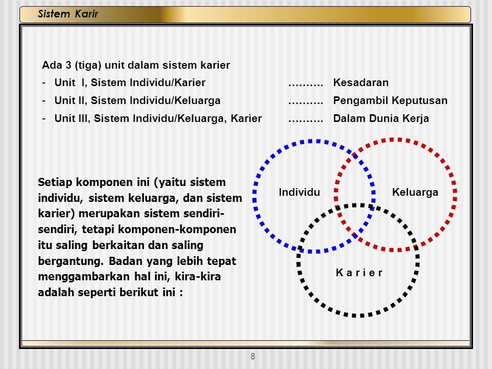 8 Sistem Karir KeluargaIndividu K a r i e r Ada 3 (tiga) unit dalam sistem karier - Unit I, Sistem Individu/Karier ………. Kesadaran - Unit II, Sistem In