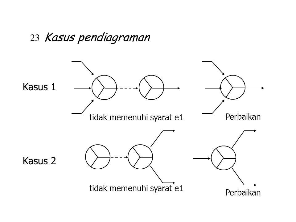 Kasus 1 tidak memenuhi syarat e1 Perbaikan Kasus 2 tidak memenuhi syarat e1 Perbaikan 23 Kasus pendiagraman
