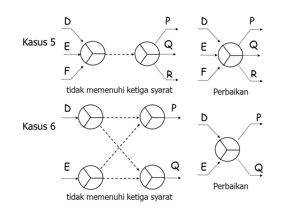 Kasus 5 Kasus 6 tidak memenuhi ketiga syarat Perbaikan tidak memenuhi ketiga syarat Perbaikan D E F P Q R D E F P Q R D E P Q D E P Q