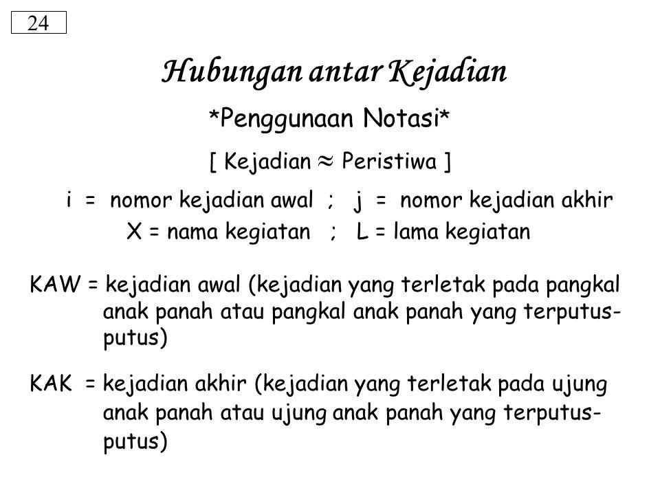 24 * Penggunaan Notasi * [ Kejadian  Peristiwa ] i = nomor kejadian awal ; j = nomor kejadian akhir X = nama kegiatan ; L = lama kegiatan KAW = kejad