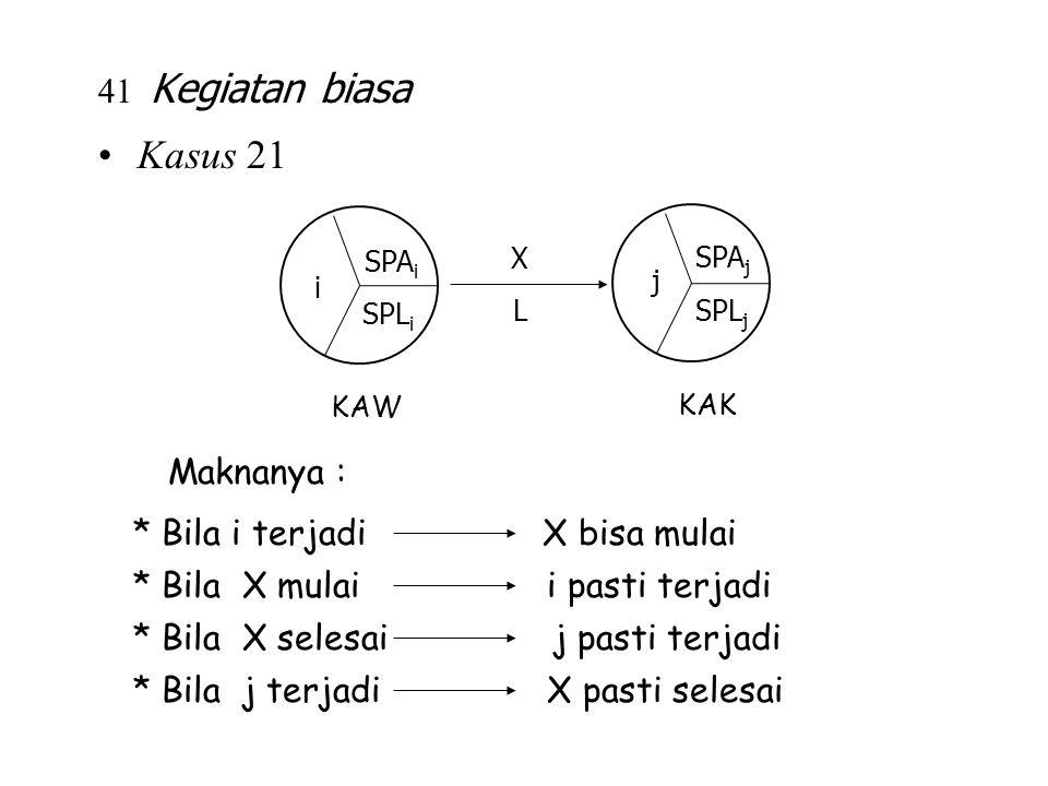 Maknanya : * Bila i terjadi X bisa mulai * Bila X mulai i pasti terjadi * Bila X selesai j pasti terjadi * Bila j terjadi X pasti selesai 41 Kegiatan
