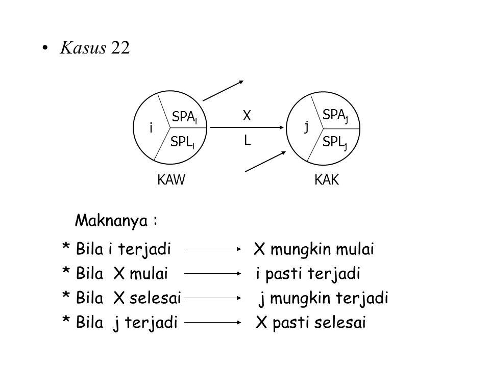 Kasus 22 Maknanya : * Bila i terjadi X mungkin mulai * Bila X mulai i pasti terjadi * Bila X selesai j mungkin terjadi * Bila j terjadi X pasti selesa
