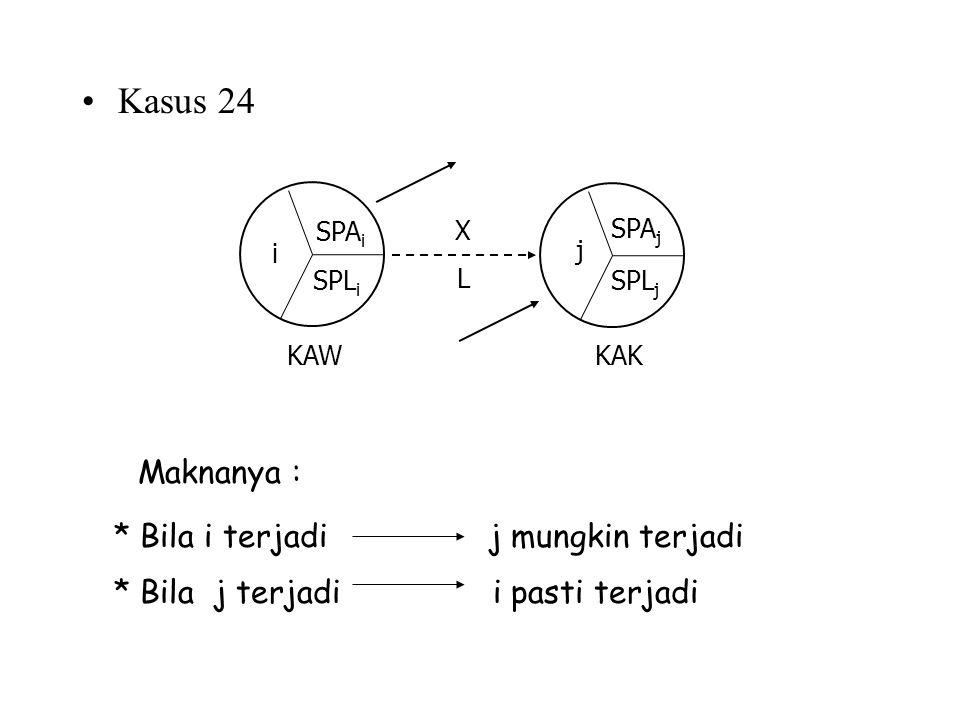 Kasus 24 Maknanya : * Bila i terjadi j mungkin terjadi * Bila j terjadi i pasti terjadi KAWKAK XLXL SPL i SPA i i SPL j SPA j j