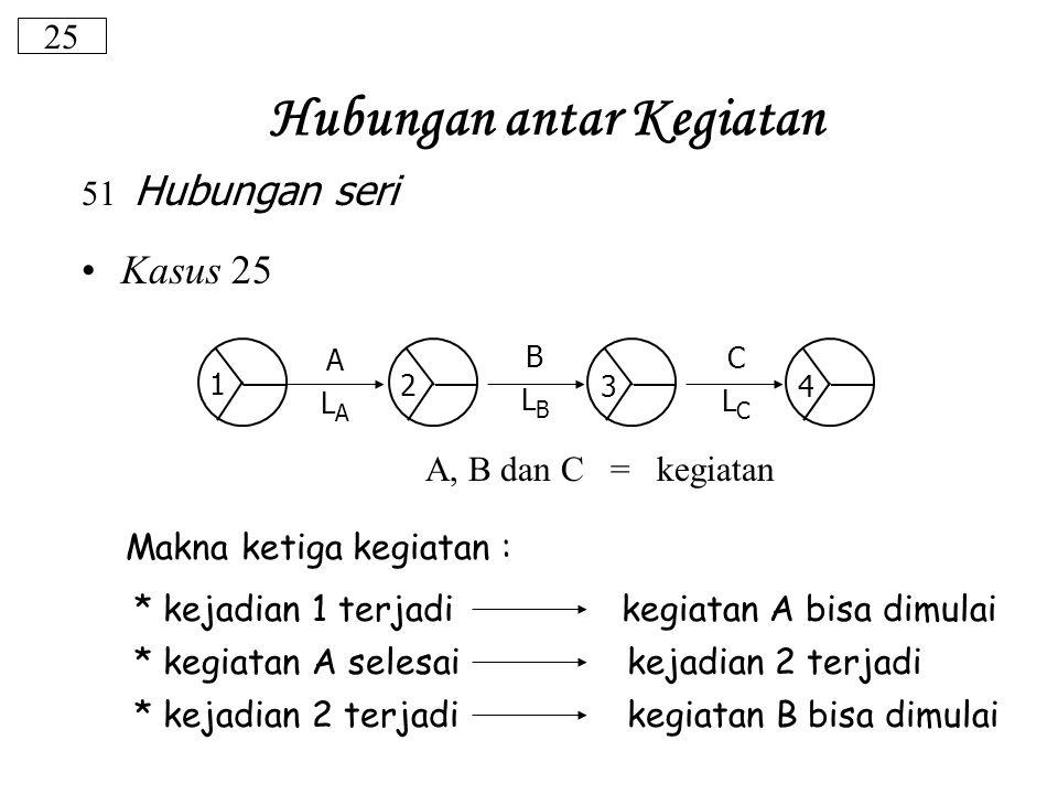 25 51 Hubungan seri Kasus 25 A, B dan C = kegiatan Makna ketiga kegiatan : * kejadian 1 terjadi kegiatan A bisa dimulai * kegiatan A selesai kejadian