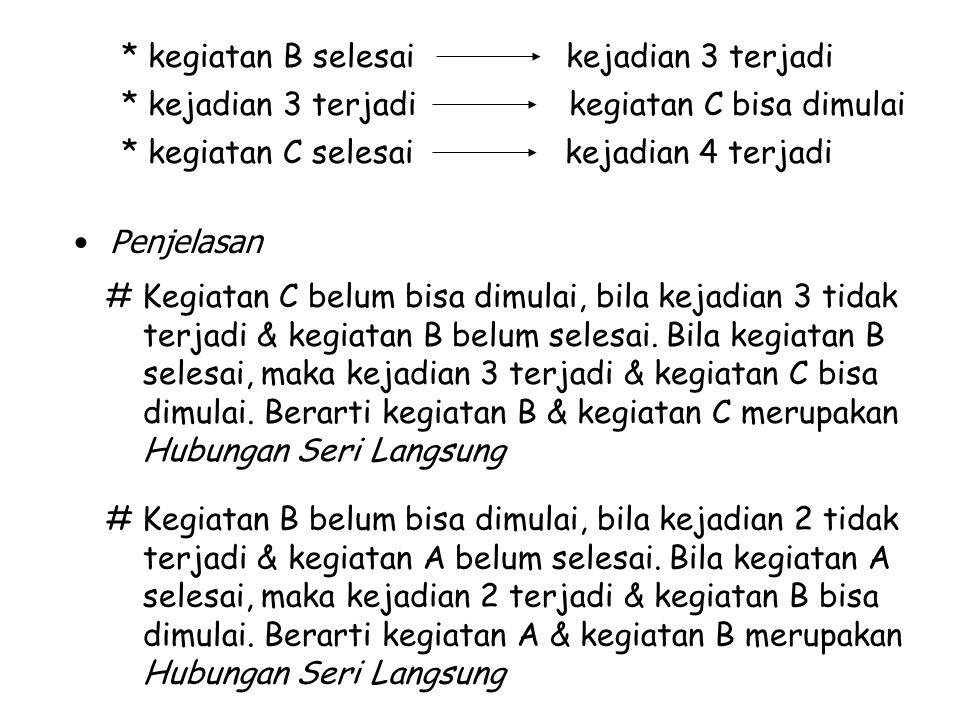 Penjelasan * kegiatan B selesai kejadian 3 terjadi * kejadian 3 terjadi kegiatan C bisa dimulai * kegiatan C selesai kejadian 4 terjadi # Kegiatan C b