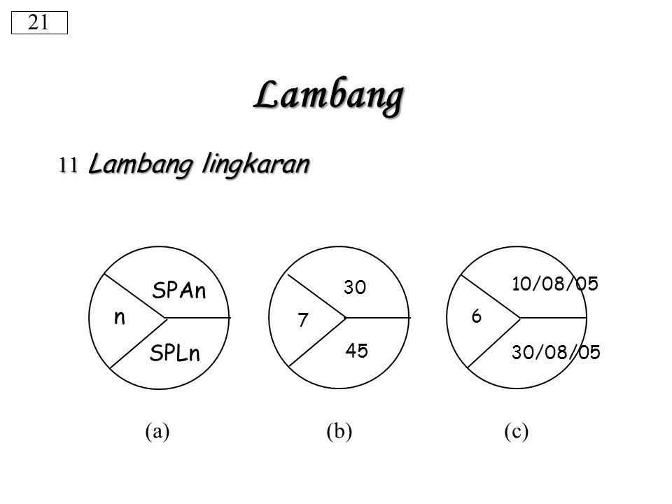 11 Lambang lingkaran (a) (b) (c) 21 Lambang SPAn SPLn n 30 45 7 6 10/08/05 30/08/05