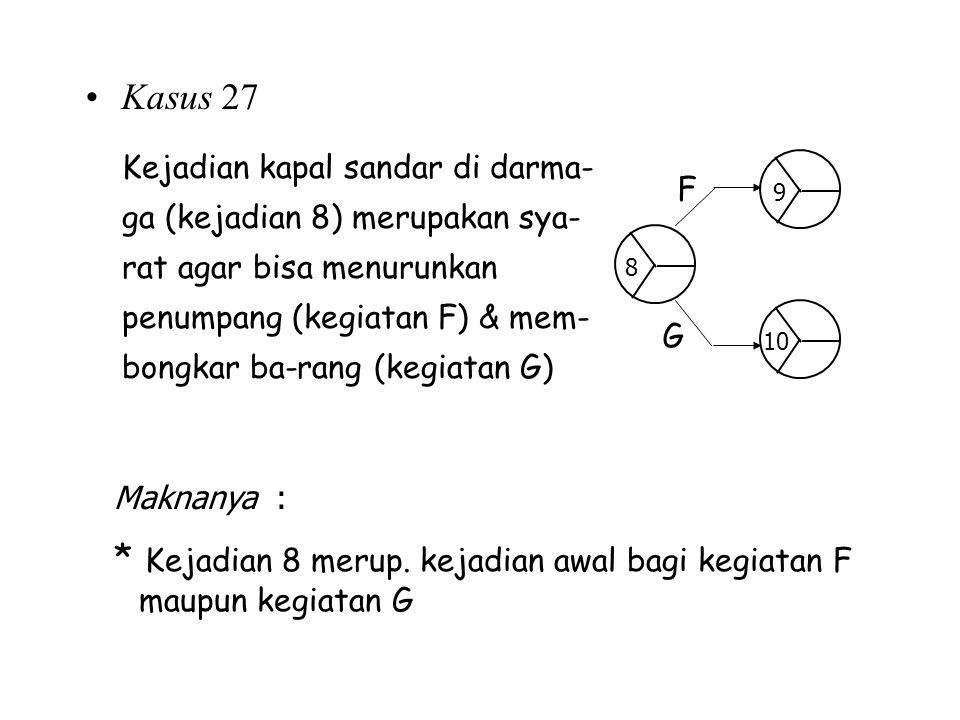 Kasus 27 Kejadian kapal sandar di darma- ga (kejadian 8) merupakan sya- rat agar bisa menurunkan penumpang (kegiatan F) & mem- bongkar ba-rang (kegiat