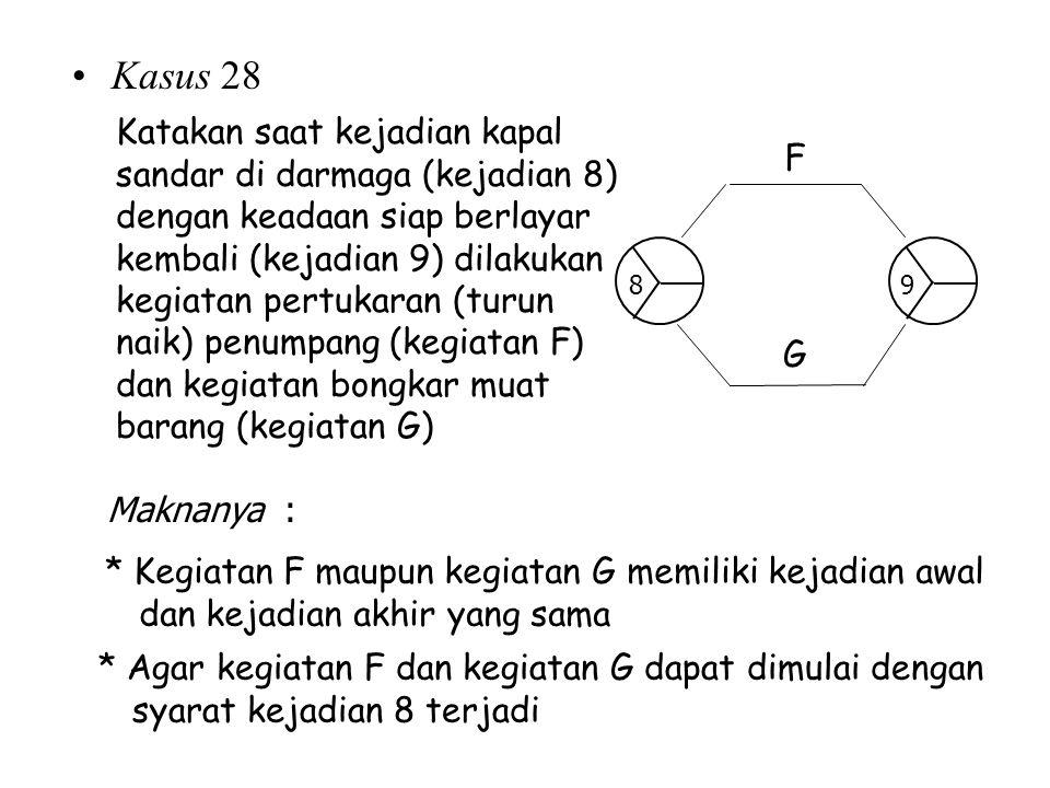Kasus 28 * Kegiatan F maupun kegiatan G memiliki kejadian awal dan kejadian akhir yang sama Katakan saat kejadian kapal sandar di darmaga (kejadian 8)