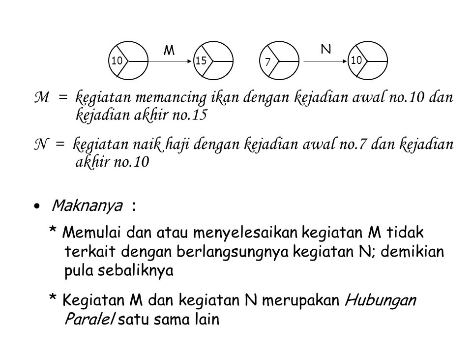 Maknanya : * Memulai dan atau menyelesaikan kegiatan M tidak terkait dengan berlangsungnya kegiatan N; demikian pula sebaliknya * Kegiatan M dan kegia