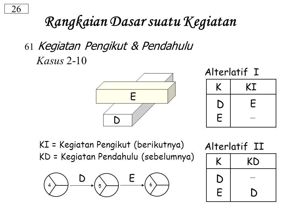 26 61 Kegiatan Pengikut & Pendahulu Kasus 2-10 Alterlatif I Alterlatif II KI = Kegiatan Pengikut (berikutnya) KD = Kegiatan Pendahulu (sebelumnya) E E