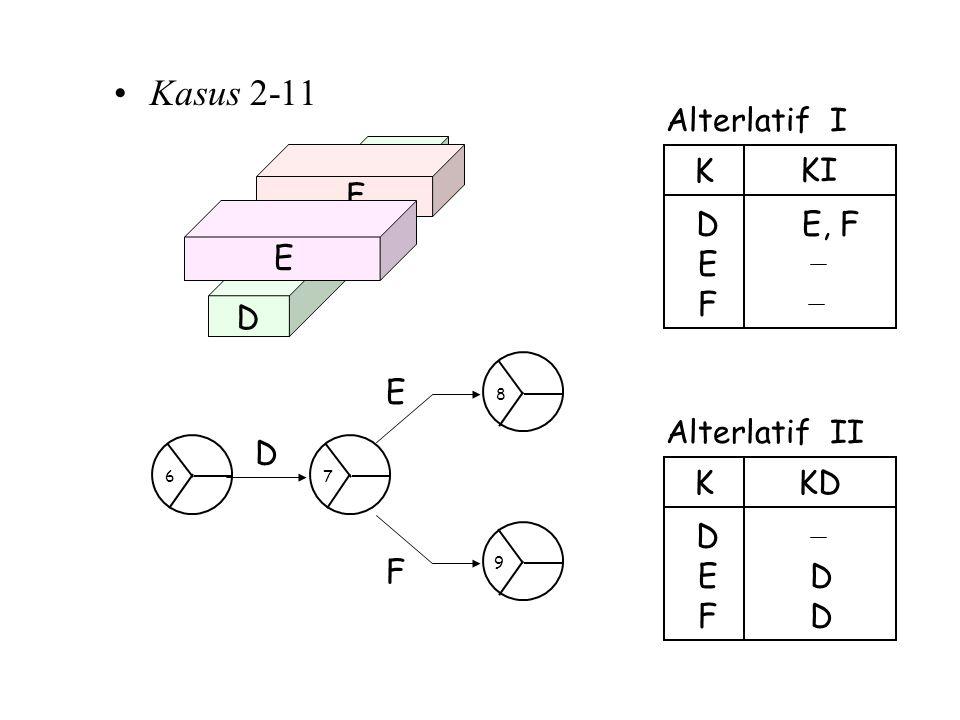 Kasus 2-11 Alterlatif II DE D KKD FD Alterlatif I E, F E D K KI F D F E D E F 67 8 9