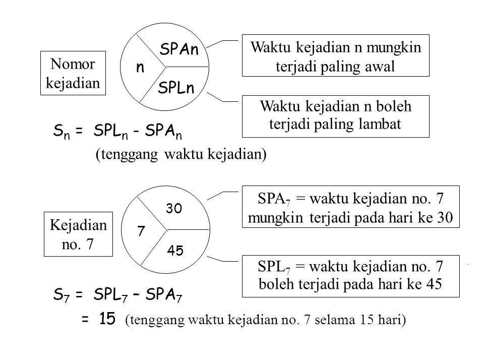 Waktu kejadian n mungkin terjadi paling awal Waktu kejadian n boleh terjadi paling lambat Nomor kejadian S n = SPL n - SPA n (tenggang waktu kejadian)