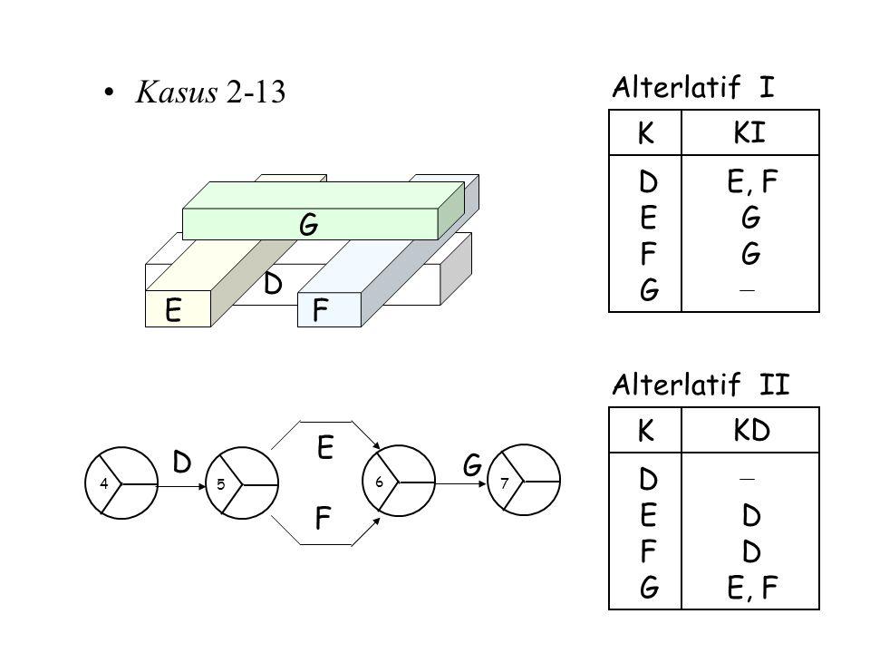 Kasus 2-13 Alterlatif I E, F E D K KI F G G G Alterlatif II E, F E D K KD F G D D FE D G G F D E 5 4 6 7