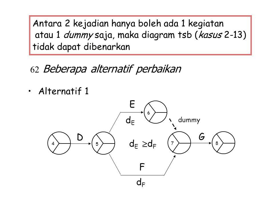 62 Beberapa alternatif perbaikan Alternatif 1 Antara 2 kejadian hanya boleh ada 1 kegiatan atau 1 dummy saja, maka diagram tsb (kasus 2-13) tidak dapa