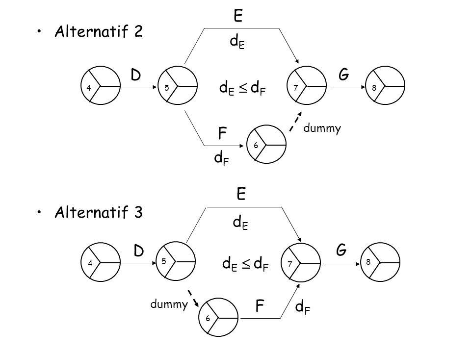 Alternatif 2 Alternatif 3 D E F G dEdE dFdF dFdF dEdE  dummy 5478 6 D E G dEdE dFdF dEdE  FdFdF 4 8 5 6 7