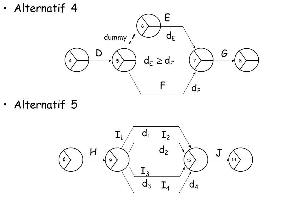 Alternatif 4 Alternatif 5 D G E dEdE dFdF dEdE  F dFdF dummy 4 87 6 5 H J I4I4 d4d4 I3I3 d3d3 I1I1 d1d1 I2I2 d2d2 9 8 14 13