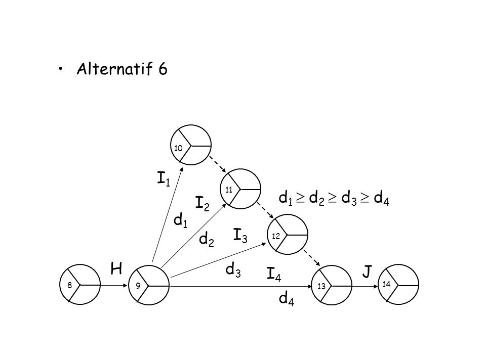 Alternatif 6 H J I1I1 I2I2 I3I3 I4I4 d1d1 d2d2 d3d3 d4d4 d 1  d 2  d 3  d 4 14 13 12 11 10 9 8