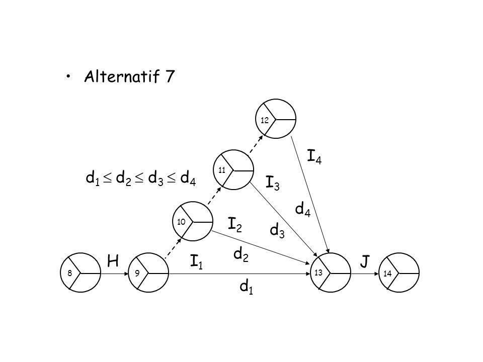 Alternatif 7 H J I4I4 I3I3 I2I2 I1I1 d4d4 d3d3 d2d2 d1d1 d 1  d 2  d 3  d 4 9 8 11 10 12 14 13