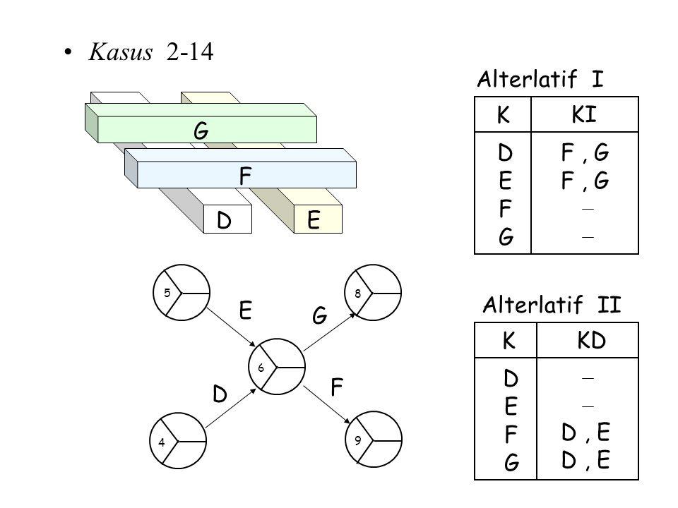 Kasus 2-14 Alterlatif I F, G E D K KI F G F, G Alterlatif II E D K KD F G D, E ED F G E D G F 4 6 8 5 9