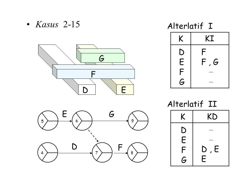 Kasus 2-15 Alterlatif I F E D K KI F G F, G Alterlatif II E D K KD F G D, E E ED F G F D G E 6 5 7 48 9