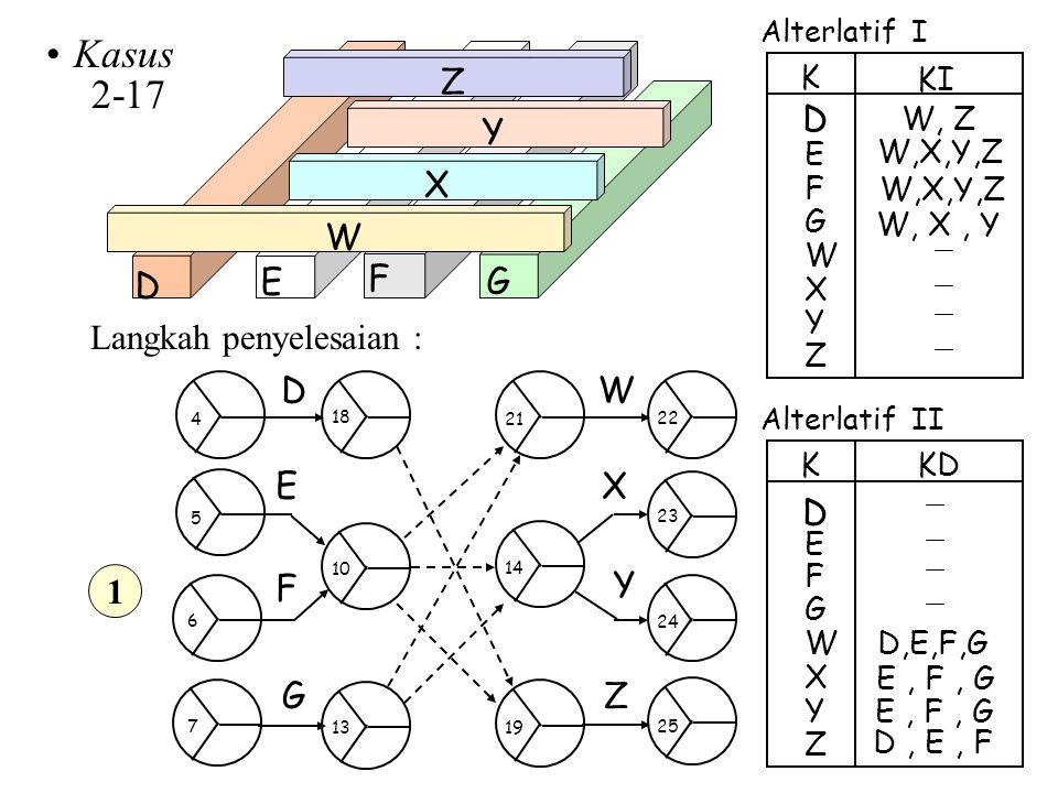 Kasus 2-17 Alterlatif I Alterlatif II D E F G W X Y Z W, Z E D K KI F G W,X,Y,Z W X W, X, Y Y Z W,X,Y,Z E D K KD F G W X E, F, G Y Z D,E,F,G E, F, G D