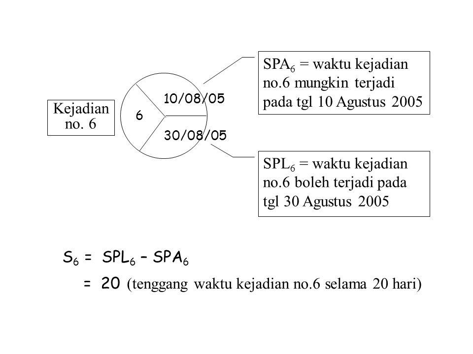 S 6 = SPL 6 – SPA 6 = 20 (tenggang waktu kejadian no.6 selama 20 hari) Kejadian no. 6 SPA 6 = waktu kejadian no.6 mungkin terjadi pada tgl 10 Agustus