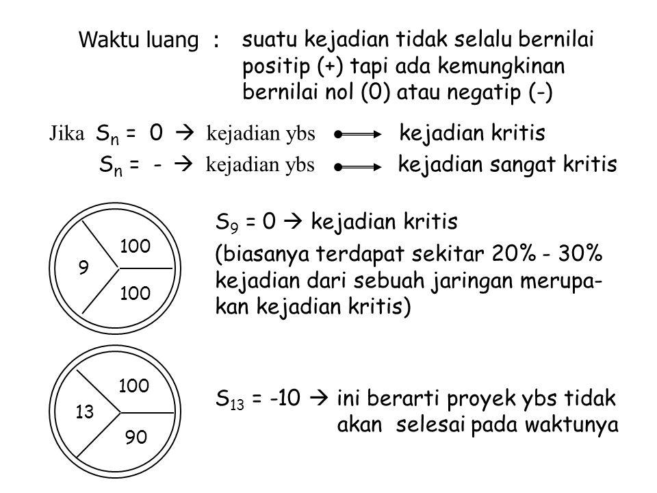 Waktu luang : suatu kejadian tidak selalu bernilai positip (+) tapi ada kemungkinan bernilai nol (0) atau negatip (-) Jika S n = 0  kejadian ybs keja