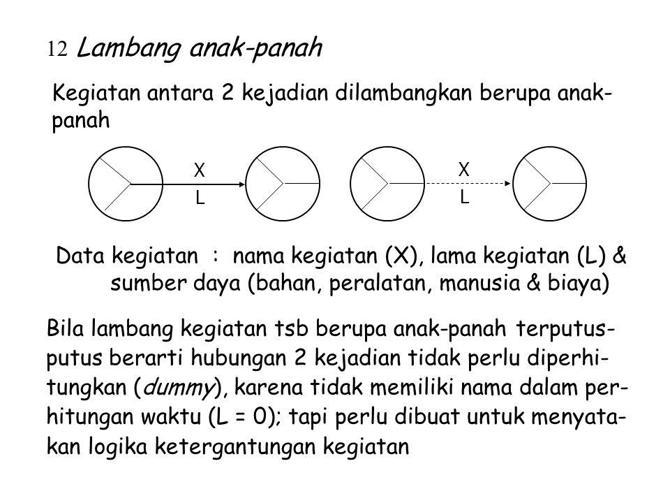 12 Lambang anak-panah Kegiatan antara 2 kejadian dilambangkan berupa anak- panah Data kegiatan : nama kegiatan (X), lama kegiatan (L) & sumber daya (b
