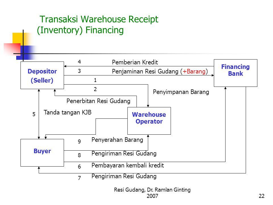 Resi Gudang, Dr. Ramlan Ginting 200722 Transaksi Warehouse Receipt (Inventory) Financing Depositor (Seller) Buyer Warehouse Operator Financing Bank 1