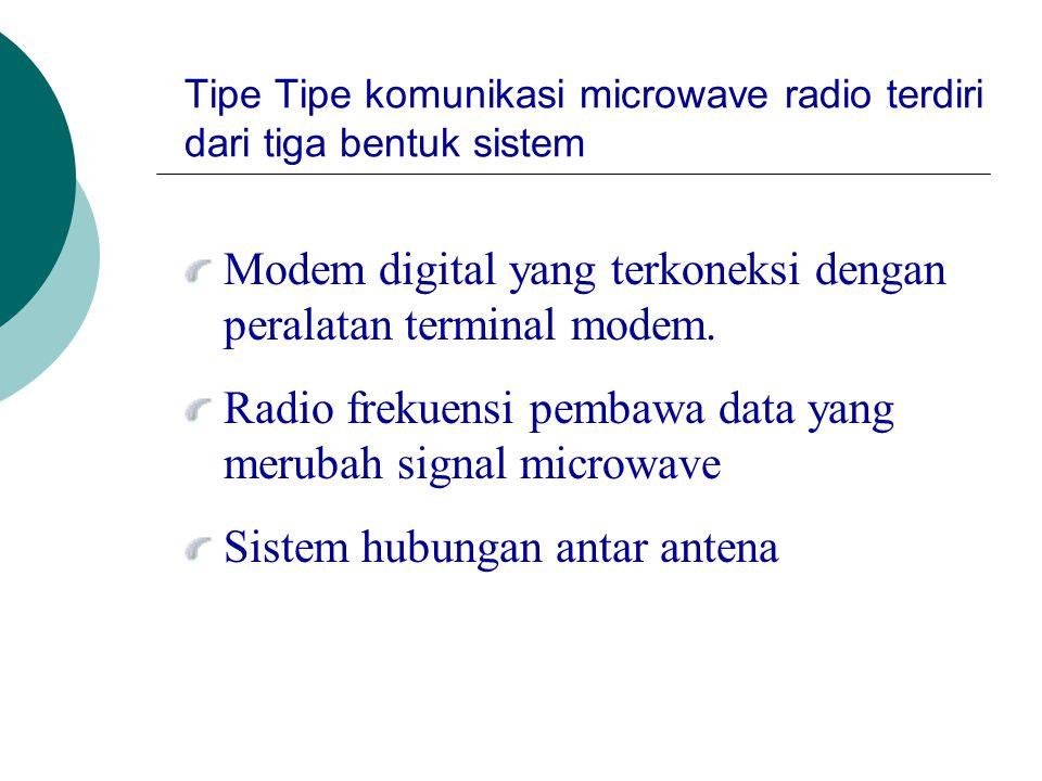 Modem digital yang terkoneksi dengan peralatan terminal modem. Radio frekuensi pembawa data yang merubah signal microwave Sistem hubungan antar antena