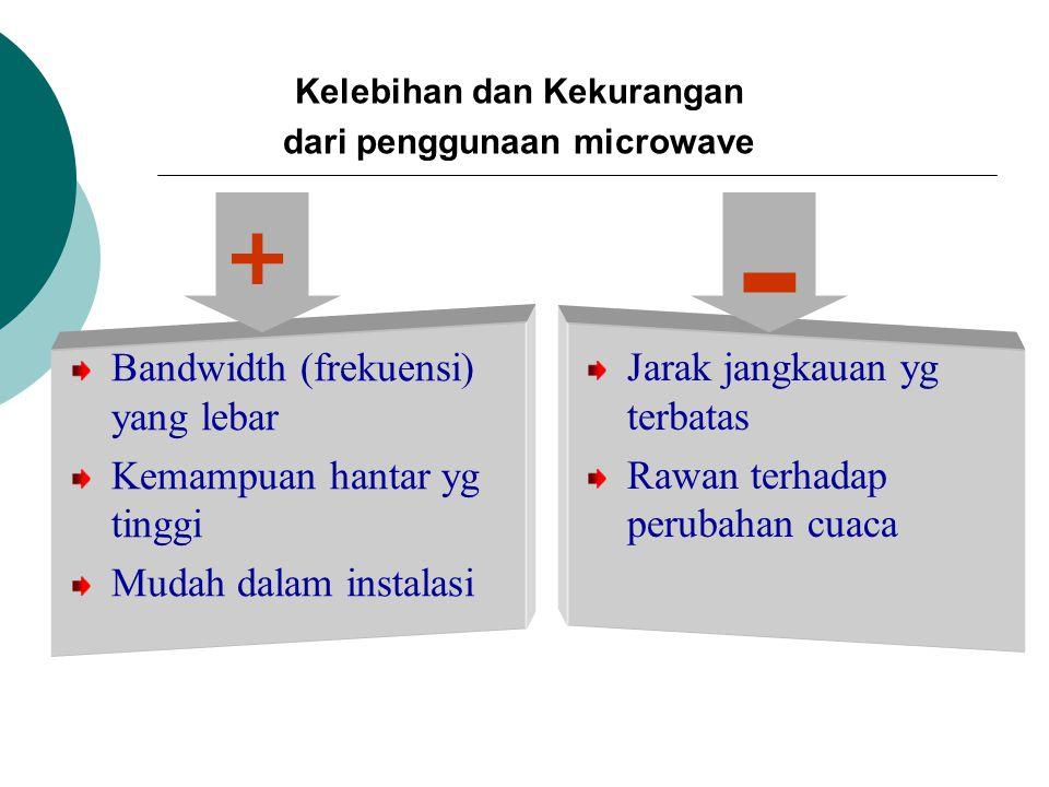 Bandwidth (frekuensi) yang lebar Kemampuan hantar yg tinggi Mudah dalam instalasi Jarak jangkauan yg terbatas Rawan terhadap perubahan cuaca + - Kelebihan dan Kekurangan dari penggunaan microwave