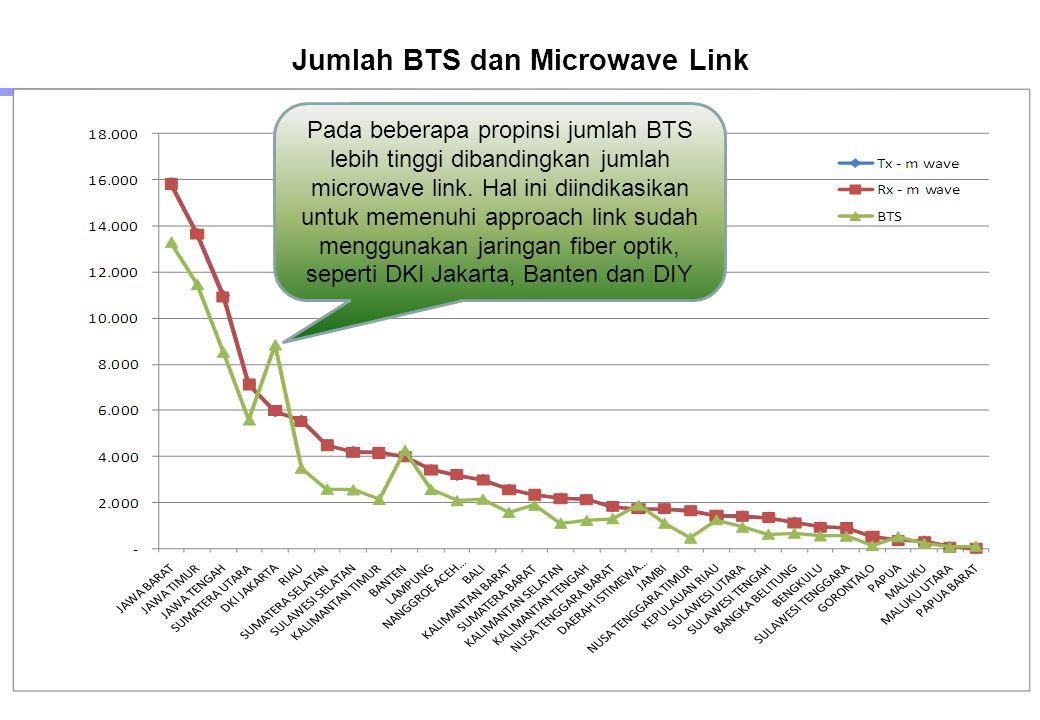 Jumlah BTS dan Microwave Link Pada beberapa propinsi jumlah BTS lebih tinggi dibandingkan jumlah microwave link.