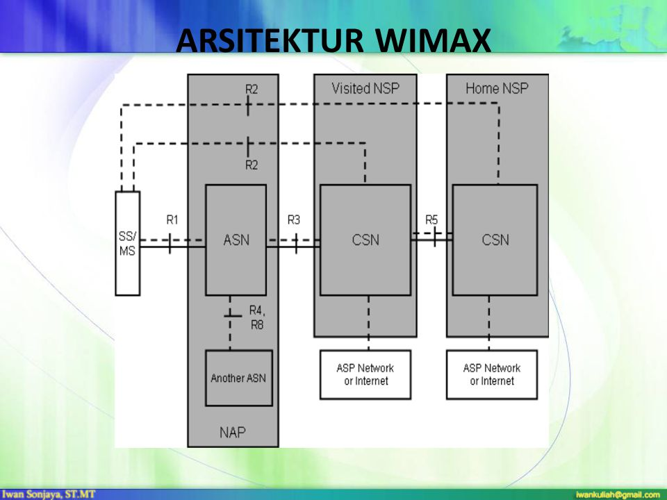 ARSITEKTUR WIMAX
