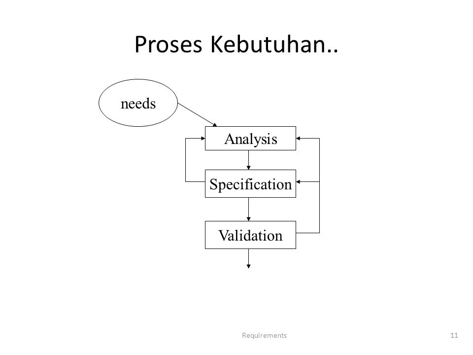 Proses Kebutuhan.. Requirements11 needs Analysis Specification Validation