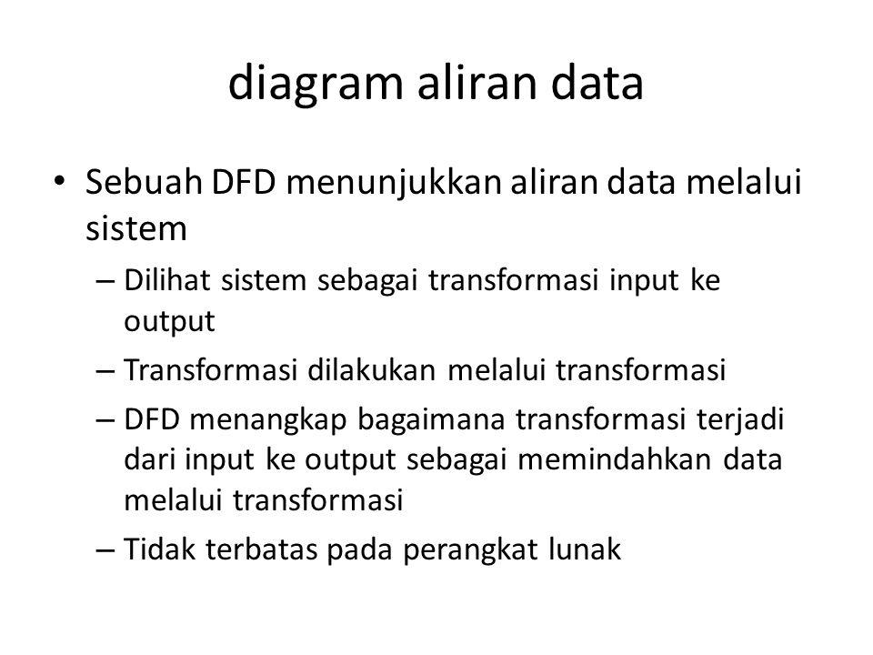 diagram aliran data Sebuah DFD menunjukkan aliran data melalui sistem – Dilihat sistem sebagai transformasi input ke output – Transformasi dilakukan melalui transformasi – DFD menangkap bagaimana transformasi terjadi dari input ke output sebagai memindahkan data melalui transformasi – Tidak terbatas pada perangkat lunak