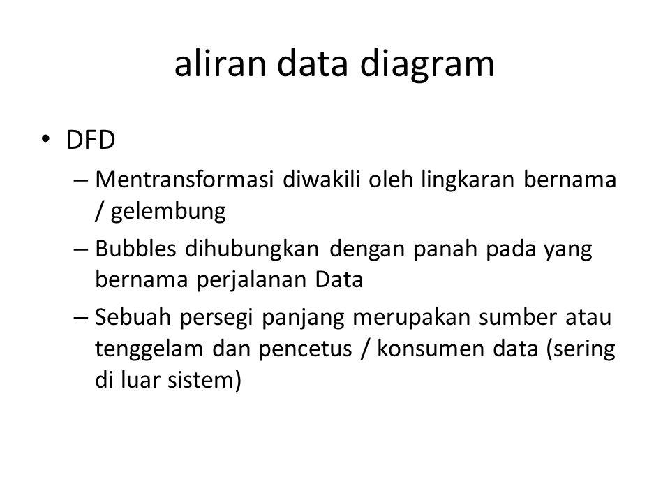 aliran data diagram DFD – Mentransformasi diwakili oleh lingkaran bernama / gelembung – Bubbles dihubungkan dengan panah pada yang bernama perjalanan Data – Sebuah persegi panjang merupakan sumber atau tenggelam dan pencetus / konsumen data (sering di luar sistem)