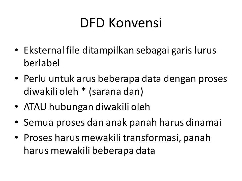 DFD Konvensi Eksternal file ditampilkan sebagai garis lurus berlabel Perlu untuk arus beberapa data dengan proses diwakili oleh * (sarana dan) ATAU hubungan diwakili oleh Semua proses dan anak panah harus dinamai Proses harus mewakili transformasi, panah harus mewakili beberapa data