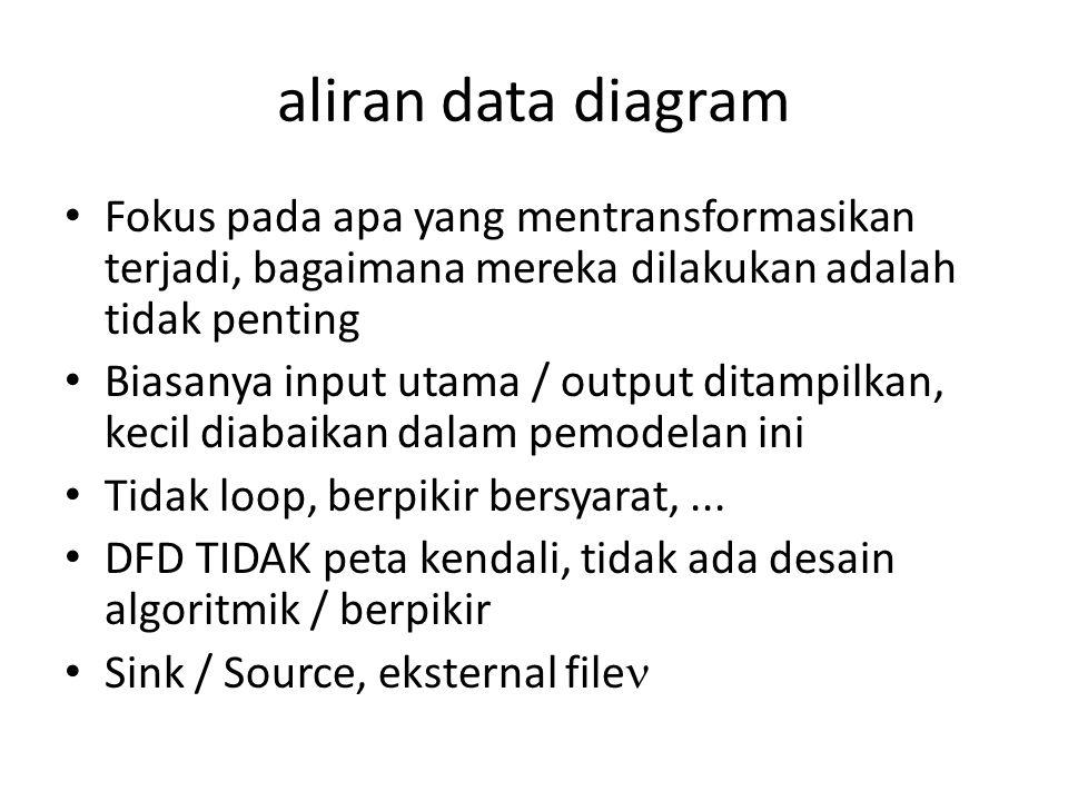 aliran data diagram Fokus pada apa yang mentransformasikan terjadi, bagaimana mereka dilakukan adalah tidak penting Biasanya input utama / output ditampilkan, kecil diabaikan dalam pemodelan ini Tidak loop, berpikir bersyarat,...