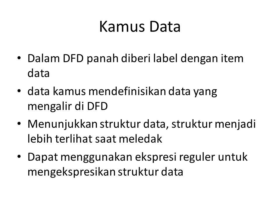 Kamus Data Dalam DFD panah diberi label dengan item data data kamus mendefinisikan data yang mengalir di DFD Menunjukkan struktur data, struktur menjadi lebih terlihat saat meledak Dapat menggunakan ekspresi reguler untuk mengekspresikan struktur data